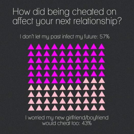 about cheating in a relationship
