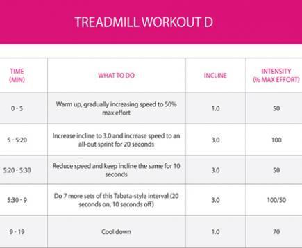 best speed to burn fat on treadmill