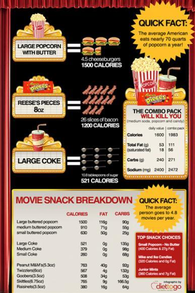 Nutrition infographics shape magazine the scary truth about movie theater snacks forumfinder Images